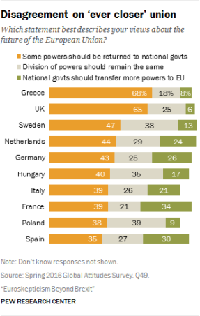 Opinions across the EU - Closer Union