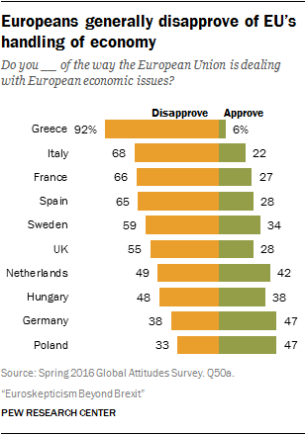 Opinions across the EU - economy