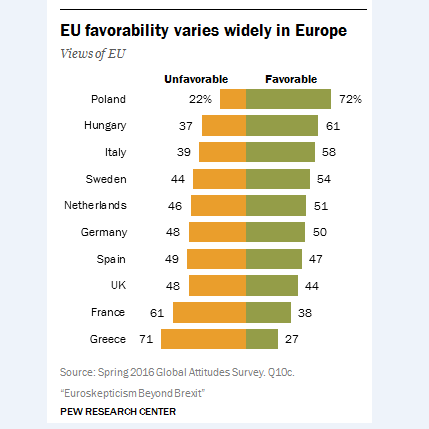 Opinions across the EU - favourability