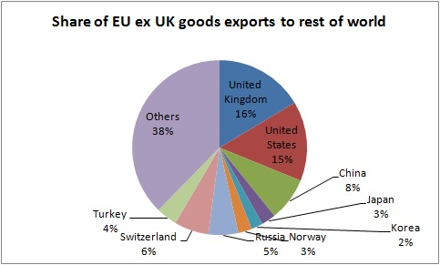 share of EU ex UK exports