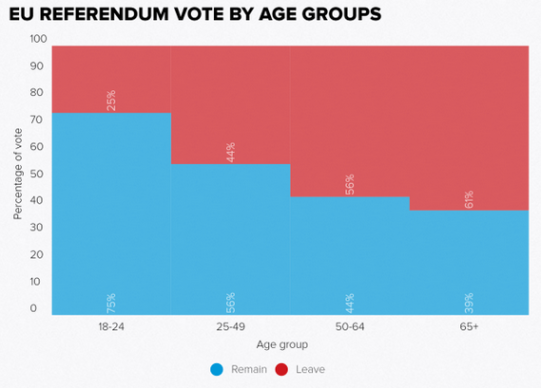 remain-by-age