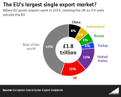 EUs largest market