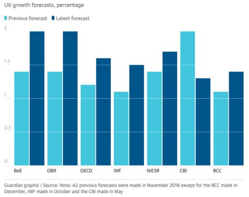 Economic forecasts-1