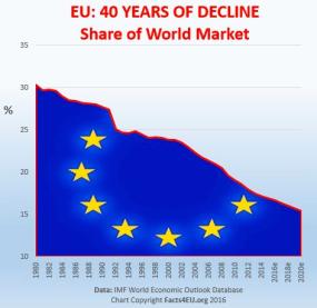 EU decline