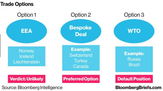 Trade options