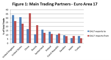 EU trading partners