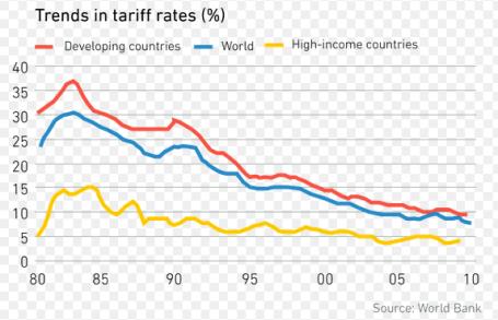 Tariff trends