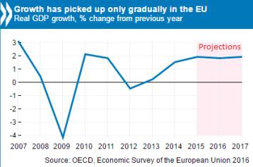EU growth