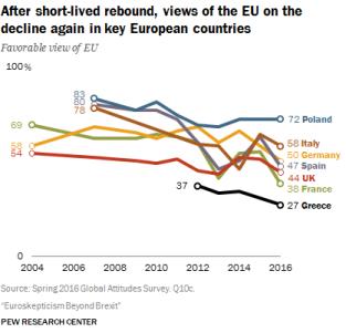 EU views