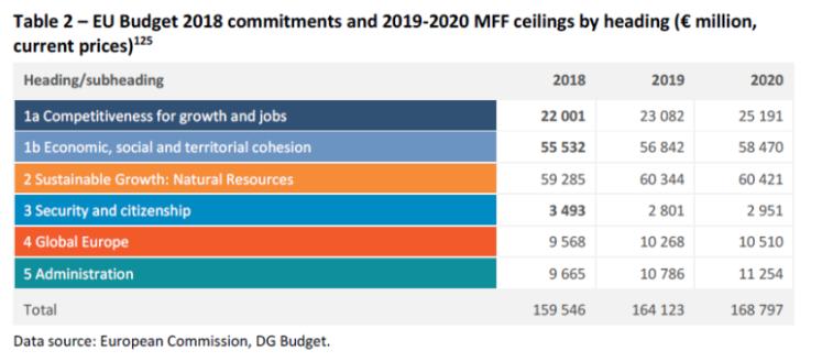 EU budget 2018