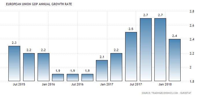 EU growth rate