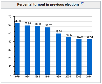 EUP turnout