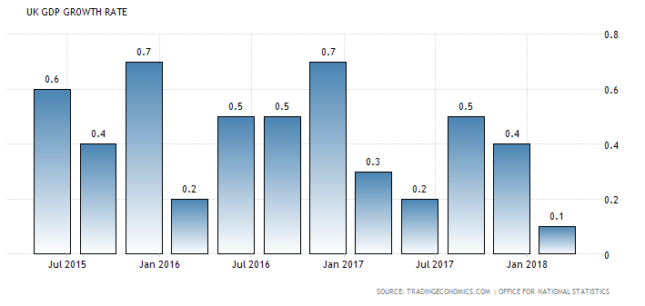 UK growth rate