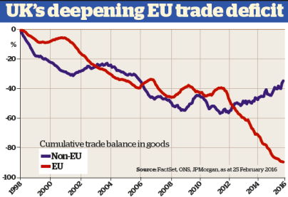 UK trade deficits