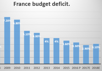 French deficit