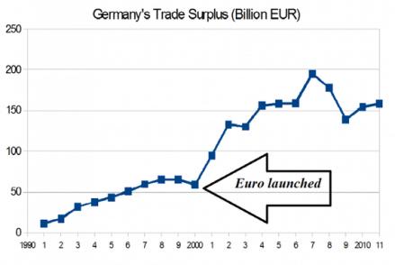German surplus