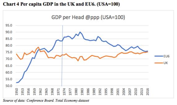 UK GDP-4