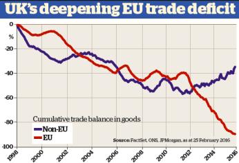 UK trade deficits