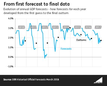Forecast-actual