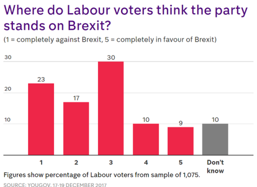 Labour views