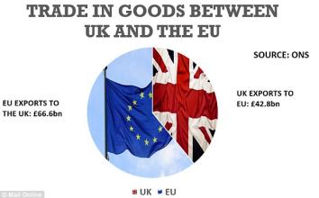 EU UK exports