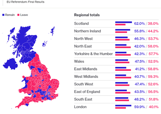 Referendum results 2016