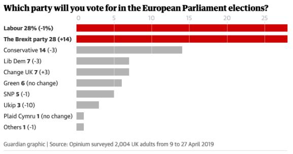 Guardian poll