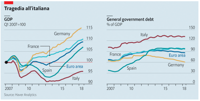 Eurozone debts