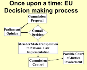 EU decision-making