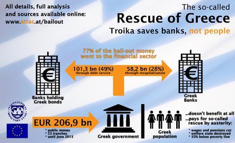 Bailout Greece